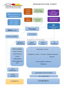 GISD school organization chart