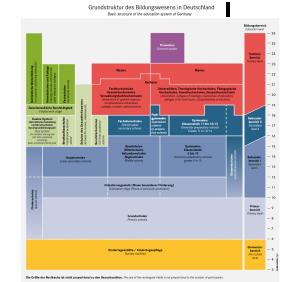 Grundstruktur des Bildungswesens in der BRD