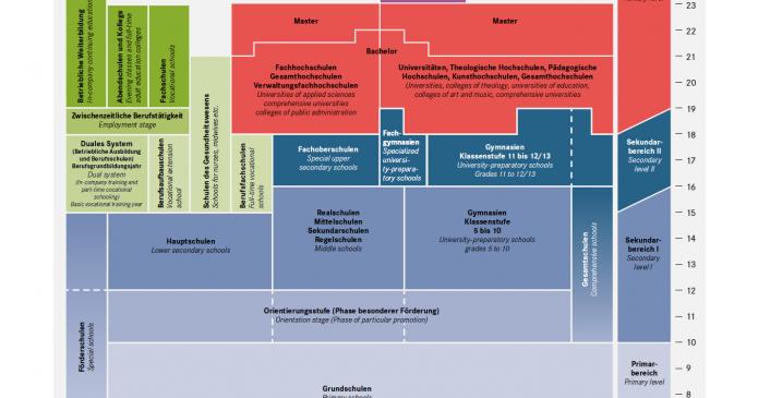 Info-Grafiken des DAAD zum deutschen Schul- und Hochschulsystem